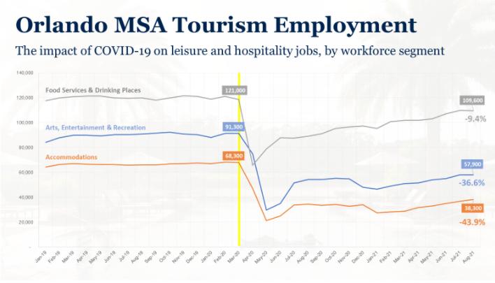 Orlando MSA Tourism Employment Chart